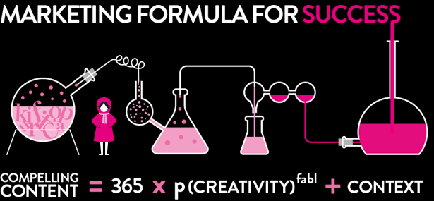 Marketing formula for success by the fabl